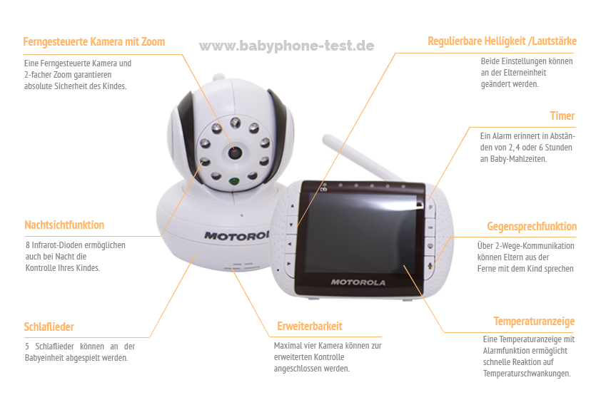 Funktionen des Motorola MBP 36