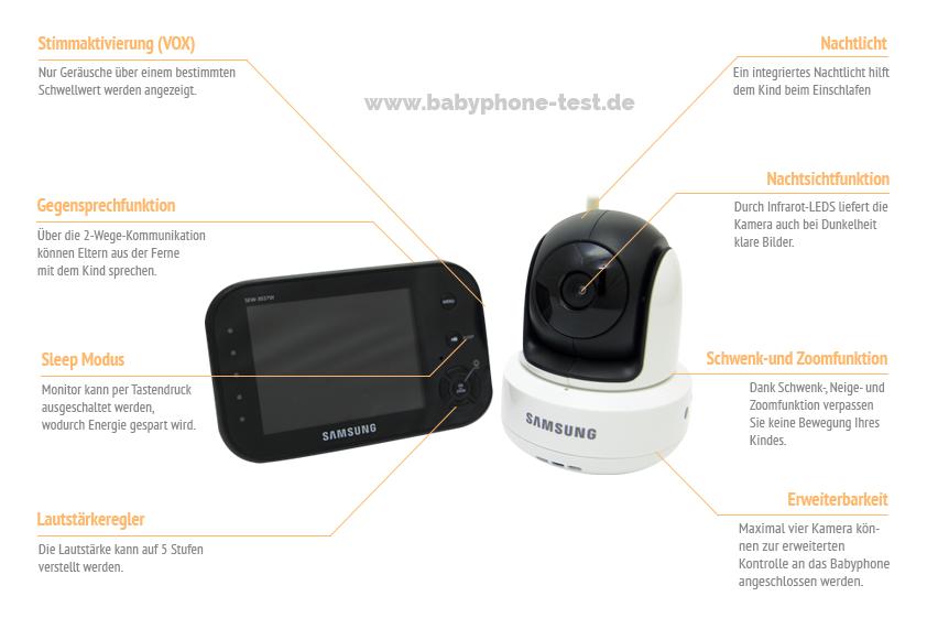 Funktionen des Samsung SEW 3037
