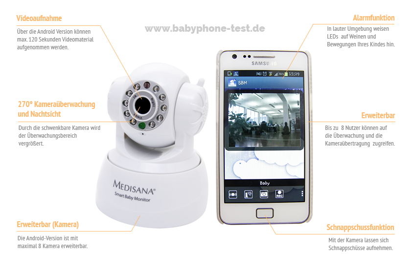 Funktionen des Medisana Smart Baby Monitor